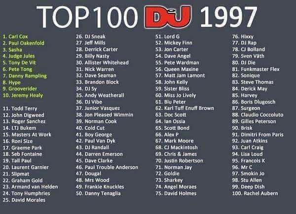 These DJ are NOT into Top 50 DJ list